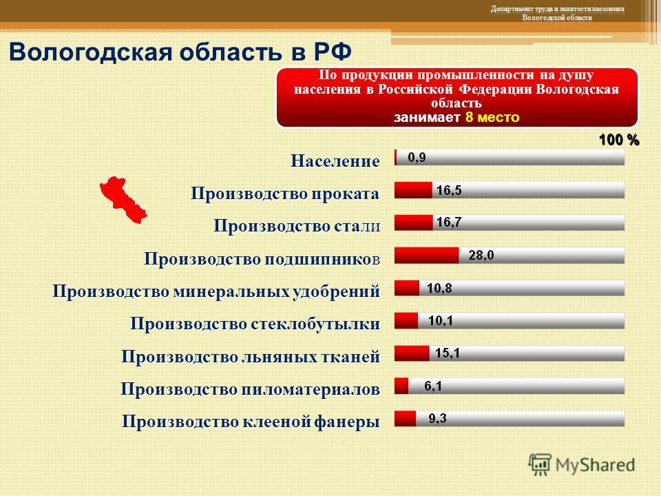 100 % По продукции промышленности на душу населения в Российской Федерации Вологодская область занимает 8 место Население Производство проката Производство стали Производство подшипников Производство минеральных удобрений Производство стеклобутылки П
