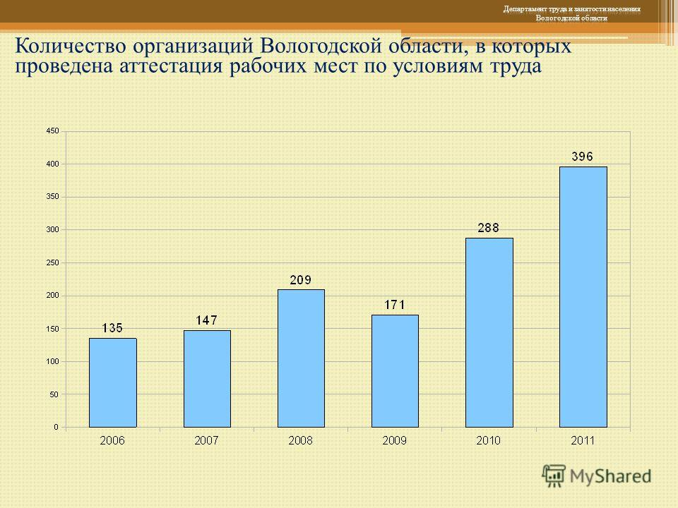 Количество организаций Вологодской области, в которых проведена аттестация рабочих мест по условиям труда