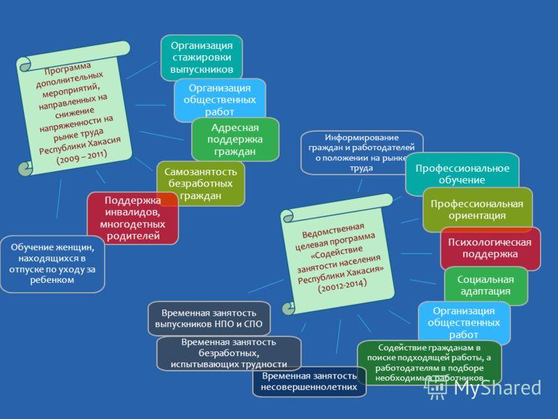Программа дополнительных мероприятий, направленных на снижение напряженности на рынке труда Республики Хакасия (2009 – 2011) Ведомственная целевая программа «Содействие занятости населения Республики Хакасия» (20012-2014) Организация стажировки выпус
