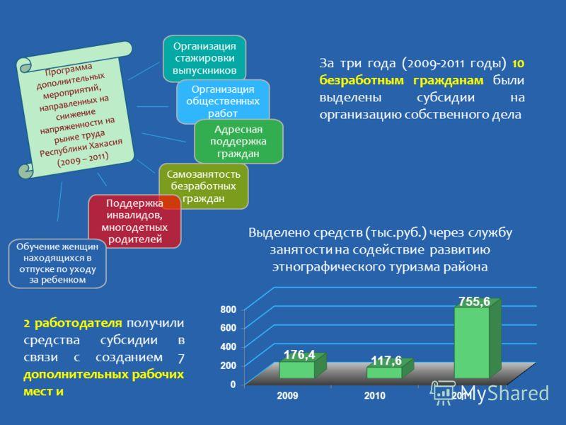 За три года (2009-2011 годы) 10 безработным гражданам были выделены субсидии на организацию собственного дела 2 работодателя получили средства субсидии в связи с созданием 7 дополнительных рабочих мест и Программа дополнительных мероприятий, направле