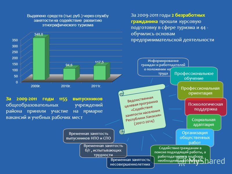 Ведомственная целевая программа «Содействие занятости населения Республики Хакасия» (20012-2014) Информирование граждан и работодателей о положении на рынке труда Профессиональное обучение Профессиональная ориентация Психологическая поддержка Социаль