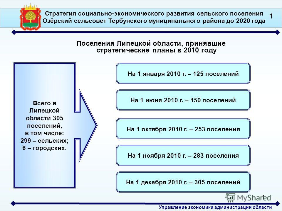 Управление экономики администрации области 1 Поселения Липецкой области, принявшие стратегические планы в 2010 году Всего в Липецкой области 305 поселений, в том числе: 299 – сельских; 6 – городских. На 1 января 2010 г. – 125 поселений На 1 июня 2010