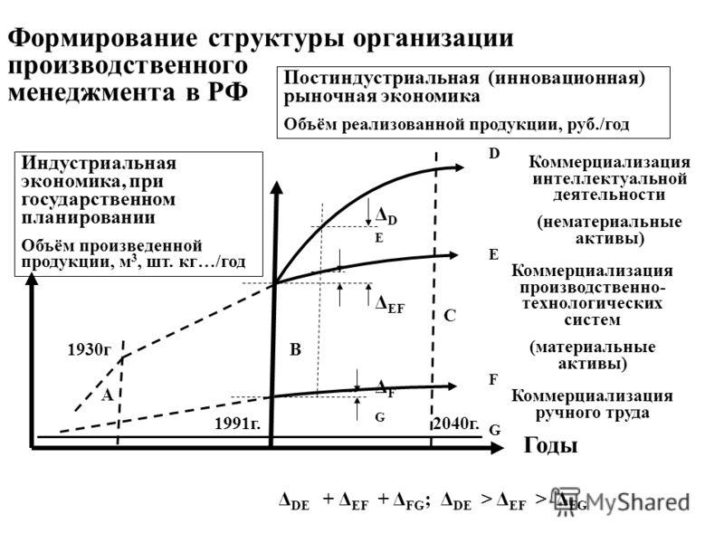Формирование структуры организации производственного менеджмента в РФ Коммерциализация интеллектуальной деятельности (нематериальные активы) Коммерциализация производственно- технологических систем (материальные активы) Коммерциализация ручного труда