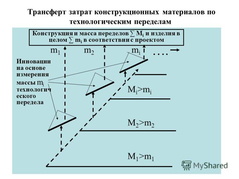 Трансферт затрат конструкционных материалов по технологическим переделам Конструкция и масса переделов M i и изделия в целом m i в соответствии с проектом …. M i >m i M 2 >m 2 M 1 >m 1 m 1 m 2 m i Инновации на основе измерения массы m i технологич ес