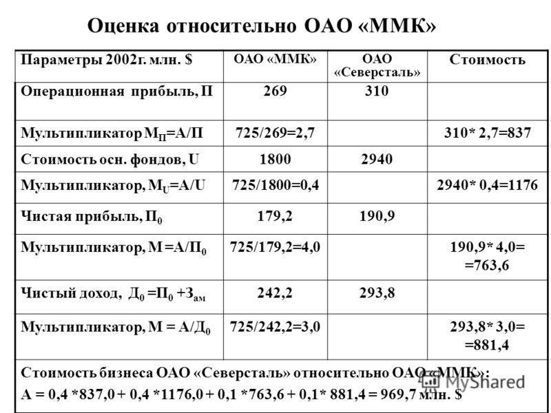 Оценка относительно ОАО «ММК» Параметры 2002г. млн. $ ОАО «ММК»ОАО «Северсталь» Стоимость Операционная прибыль, П269310 Мультипликатор М П =А/П725/269=2,7310* 2,7=837 Стоимость осн. фондов, U18002940 Мультипликатор, М U =А/U725/1800=0,42940* 0,4=1176