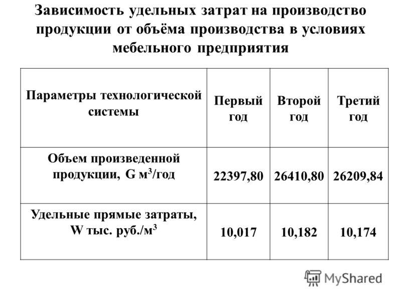 Зависимость удельных затрат на производство продукции от объёма производства в условиях мебельного предприятия Параметры технологической системы Первый год Второй год Третий год Объем произведенной продукции, G м 3 /год 22397,8026410,8026209,84 Удель