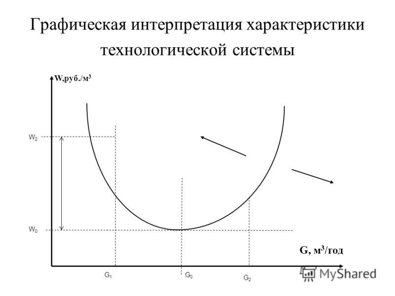 Графическая интерпретация характеристики технологической системы G0G0 W2W0W2W0 W,руб./м 3 G, м 3 /год G1G1 G2G2