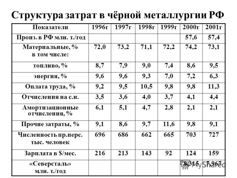 Структура затрат в чёрной металлургии РФ Показатели1996г1997г1998г1999г2000г2001г Произ. в РФ млн. т./год57,657,4 Материальные, % в том числе: 72,073,271,172,274,273,1 топливо, %8,77,99,07,48,69,5 энергия, %9,6 9,37,07,26,3 Оплата труда, %9,29,510,59