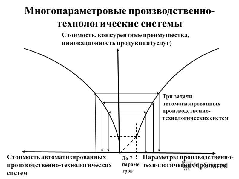 Многопараметровые производственно- технологические системы Параметры производственно- технологических процессов Стоимость автоматизированных производственно-технологических систем Стоимость, конкурентные преимущества, инновационность продукции (услуг