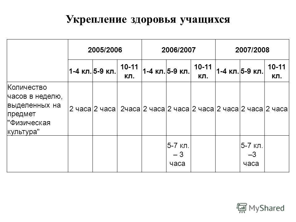 Укрепление здоровья учащихся 2005/20062006/20072007/2008 1-4 кл.5-9 кл. 10-11 кл. 1-4 кл.5-9 кл. 10-11 кл. 1-4 кл.5-9 кл. 10-11 кл. Количество часов в неделю, выделенных на предмет Физическая культура 2 часа 5-7 кл. – 3 часа