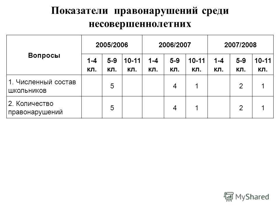 Показатели правонарушений среди несовершеннолетних Вопросы 2005/20062006/20072007/2008 1-4 кл. 5-9 кл. 10-11 кл. 1-4 кл. 5-9 кл. 10-11 кл. 1-4 кл. 5-9 кл. 10-11 кл. 1. Численный состав школьников 5 41 21 2. Количество правонарушений 5 41 21