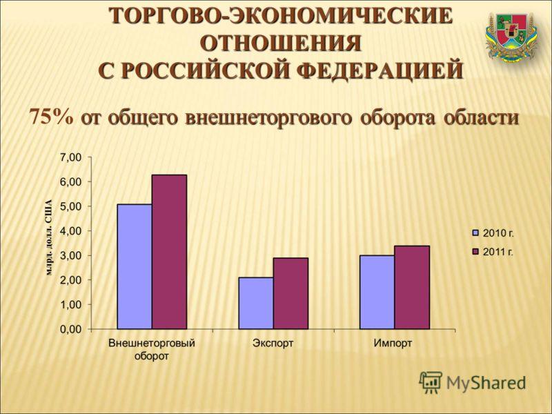 ТОРГОВО-ЭКОНОМИЧЕСКИЕ ОТНОШЕНИЯ С РОССИЙСКОЙ ФЕДЕРАЦИЕЙ от общего внешнеторгового оборота области 75% от общего внешнеторгового оборота области