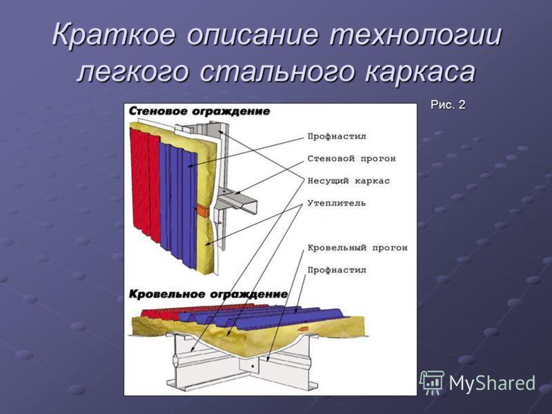 Краткое описание технологии легкого стального каркаса Рис. 1 Рис. 1