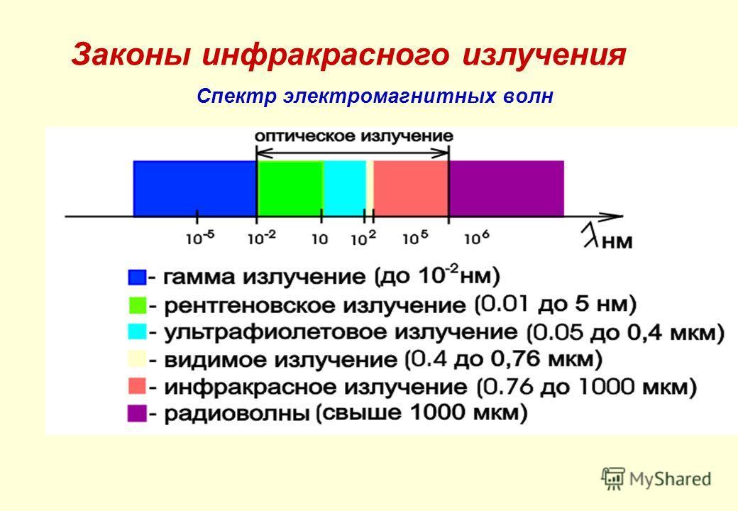 Спектр электромагнитных волн Законы инфракрасного излучения