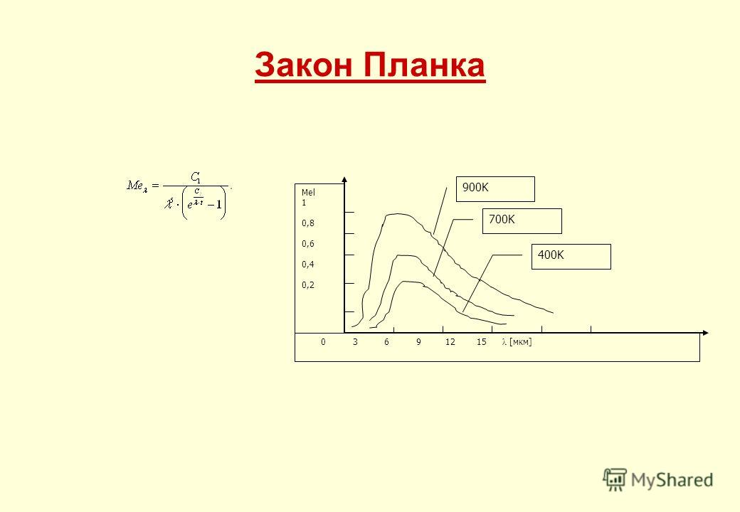Закон Планка 0 3 6 9 12 15 λ [мкм] Mel 1 0,8 0,6 0,4 0,2 900K 700K 400K