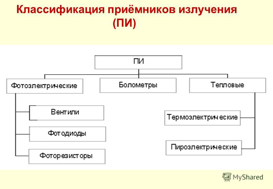 Классификация приёмников излучения (ПИ)