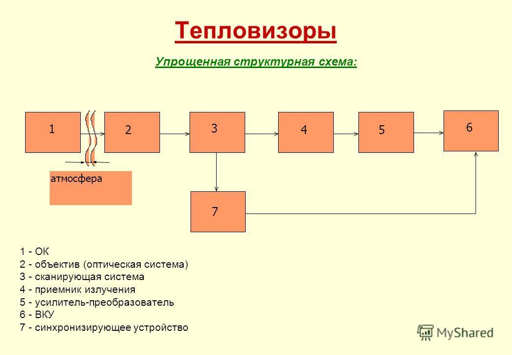 Тепловизоры Упрощенная структурная схема: 1 - ОК 2 - объектив (оптическая система) 3 - сканирующая система 4 - приемник излучения 5 - усилитель-преобразователь 6 - ВКУ 7 - синхронизирующее устройство атмосфера 1 2 3 45 6 7