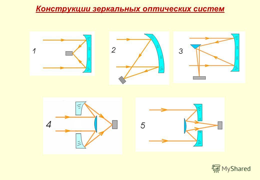 Конструкции зеркальных оптических систем