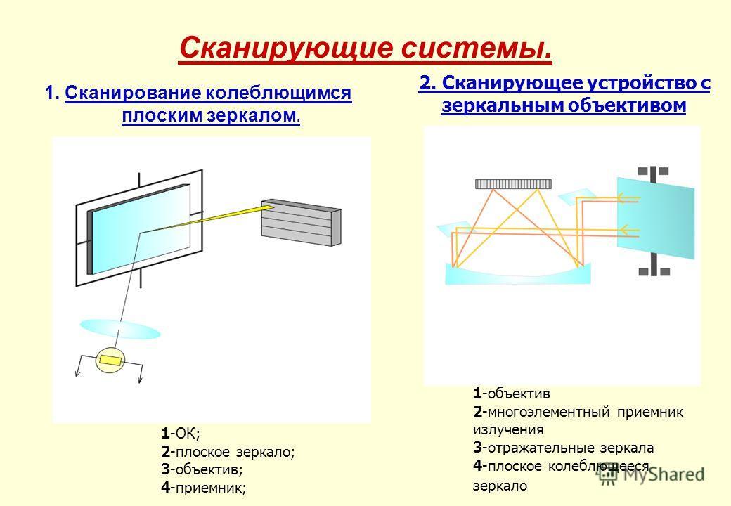 Сканирующие системы. 1. Сканирование колеблющимся плоским зеркалом. 1-ОК; 2-плоское зеркало; 3-объектив; 4-приемник; 1-объектив 2-многоэлементный приемник излучения 3-отражательные зеркала 4-плоское колеблющееся зеркало 2. Сканирующее устройство с зе