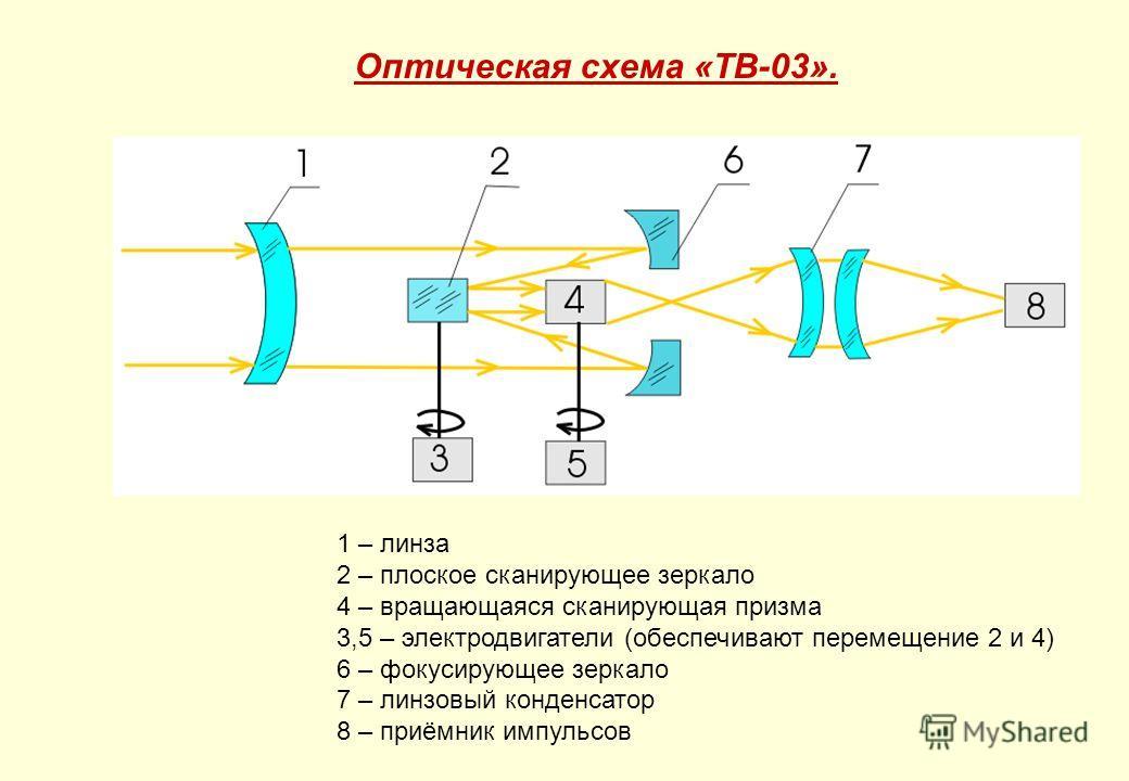 Оптическая схема «ТВ-03». 1 – линза 2 – плоское сканирующее зеркало 4 – вращающаяся сканирующая призма 3,5 – электродвигатели (обеспечивают перемещение 2 и 4) 6 – фокусирующее зеркало 7 – линзовый конденсатор 8 – приёмник импульсов