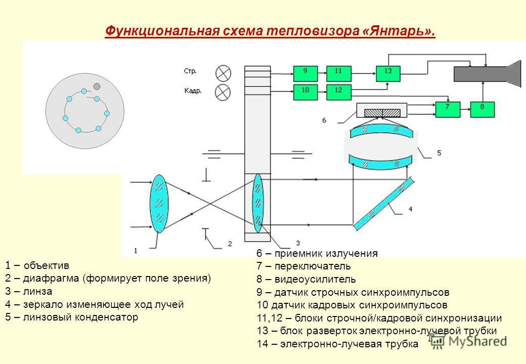 Функциональная схема тепловизора «Янтарь». 1 – объектив 2 – диафрагма (формирует поле зрения) 3 – линза 4 – зеркало изменяющее ход лучей 5 – линзовый конденсатор 6 – приемник излучения 7 – переключатель 8 – видеоусилитель 9 – датчик строчных синхроим