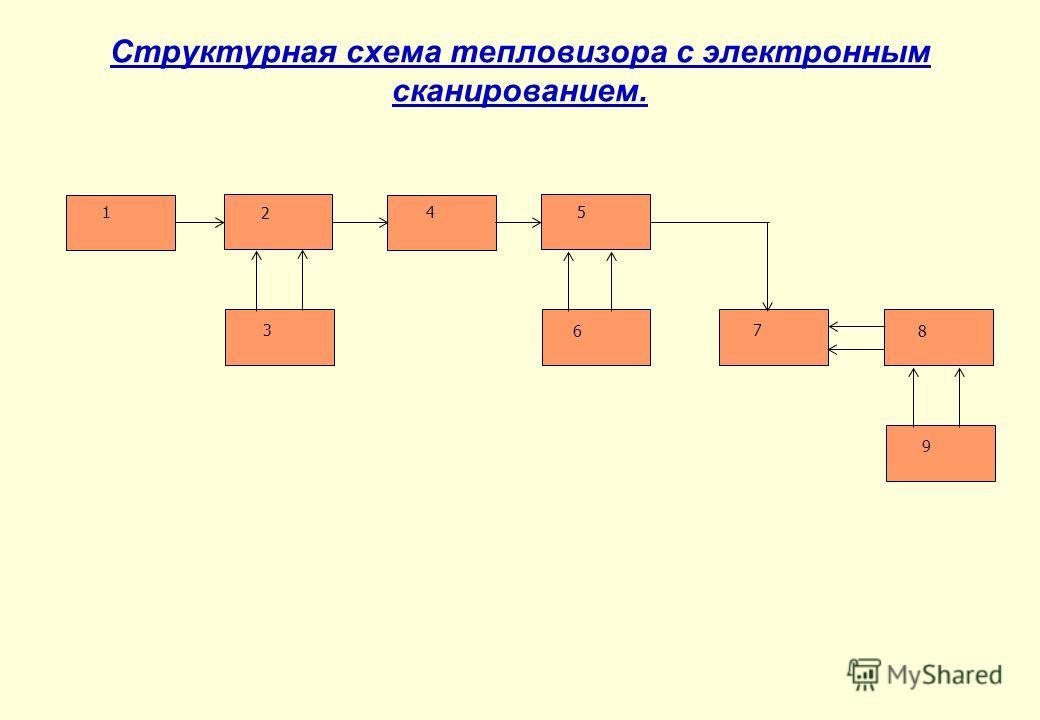 Структурная схема тепловизора с электронным сканированием. 1 2 3 45 6 7 8 9