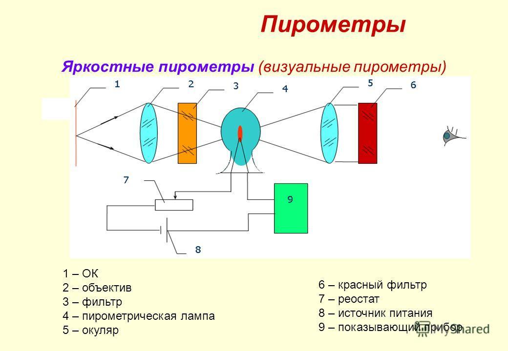 Пирометры Яркостные пирометры (визуальные пирометры) Структурная схема яркостного пирометра. 6 – красный фильтр 7 – реостат 8 – источник питания 9 – показывающий прибор 1 – ОК 2 – объектив 3 – фильтр 4 – пирометрическая лампа 5 – окуляр