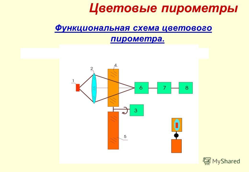 Функциональная схема цветового пирометра. Цветовые пирометры
