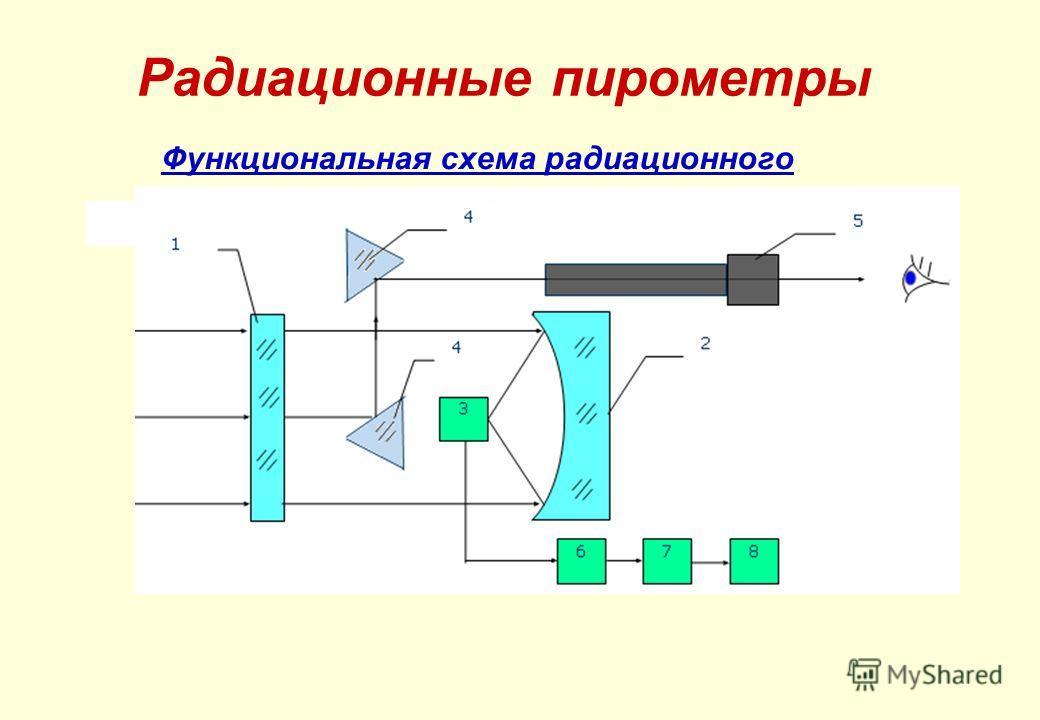 Функциональная схема радиационного пирометра Радиационные пирометры