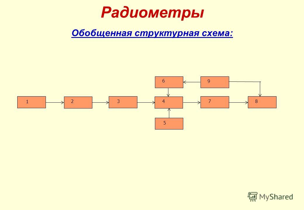 Радиометры Обобщенная структурная схема: 1 234 5 6 9 78