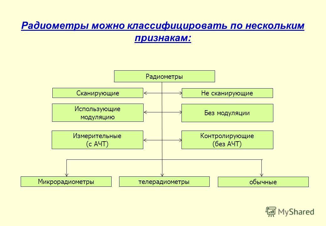 Радиометры можно классифицировать по нескольким признакам: Радиометры Сканирующие Не сканирующие Использующие модуляцию Без модуляции Измерительные (с АЧТ) Контролирующие (без АЧТ) Микрорадиометрытелерадиометры обычные