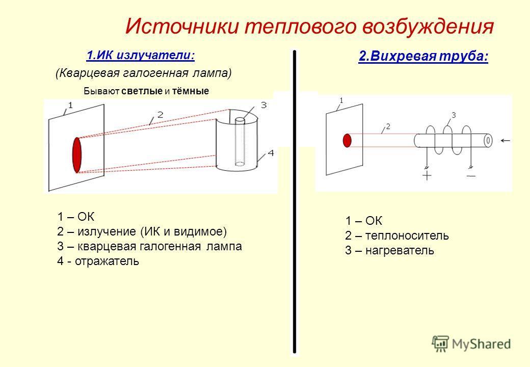 1.ИК излучатели: (Кварцевая галогенная лампа) Бывают светлые и тёмные 2.Вихревая труба: 1 – ОК 2 – излучение (ИК и видимое) 3 – кварцевая галогенная лампа 4 - отражатель 1 – ОК 2 – теплоноситель 3 – нагреватель Источники теплового возбуждения