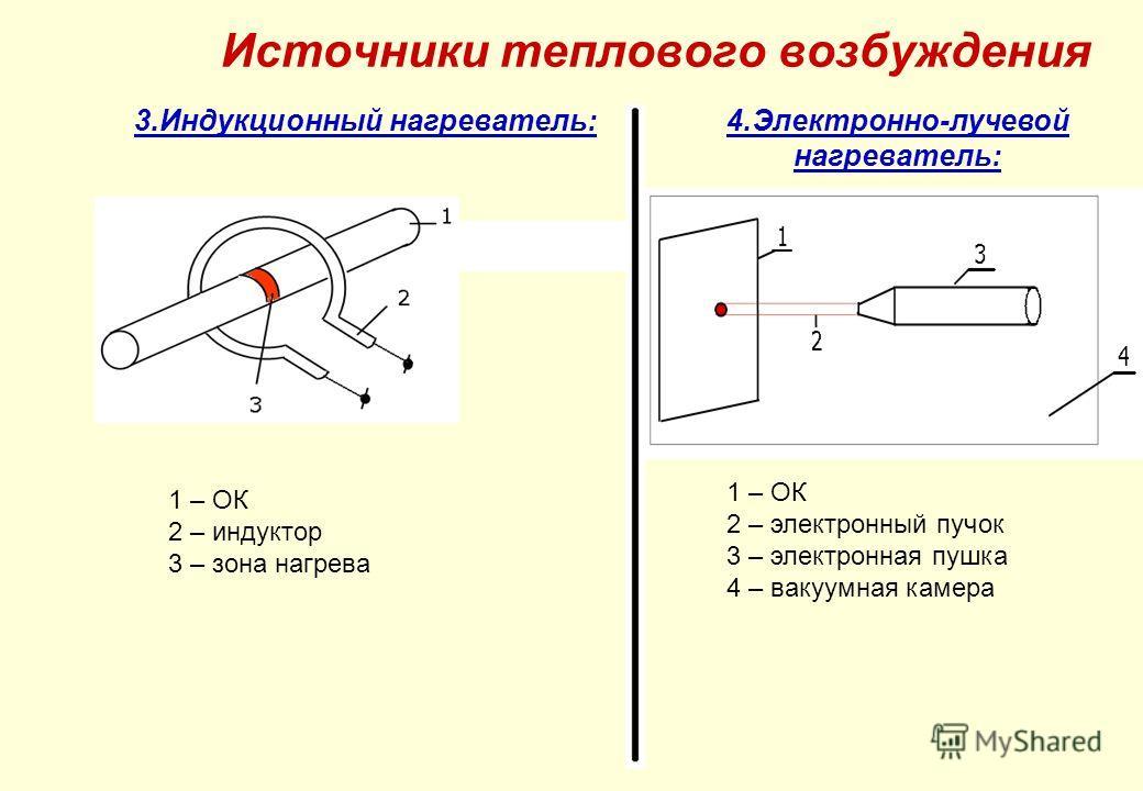 3.Индукционный нагреватель:4.Электронно-лучевой нагреватель: 1 – ОК 2 – индуктор 3 – зона нагрева 1 – ОК 2 – электронный пучок 3 – электронная пушка 4 – вакуумная камера