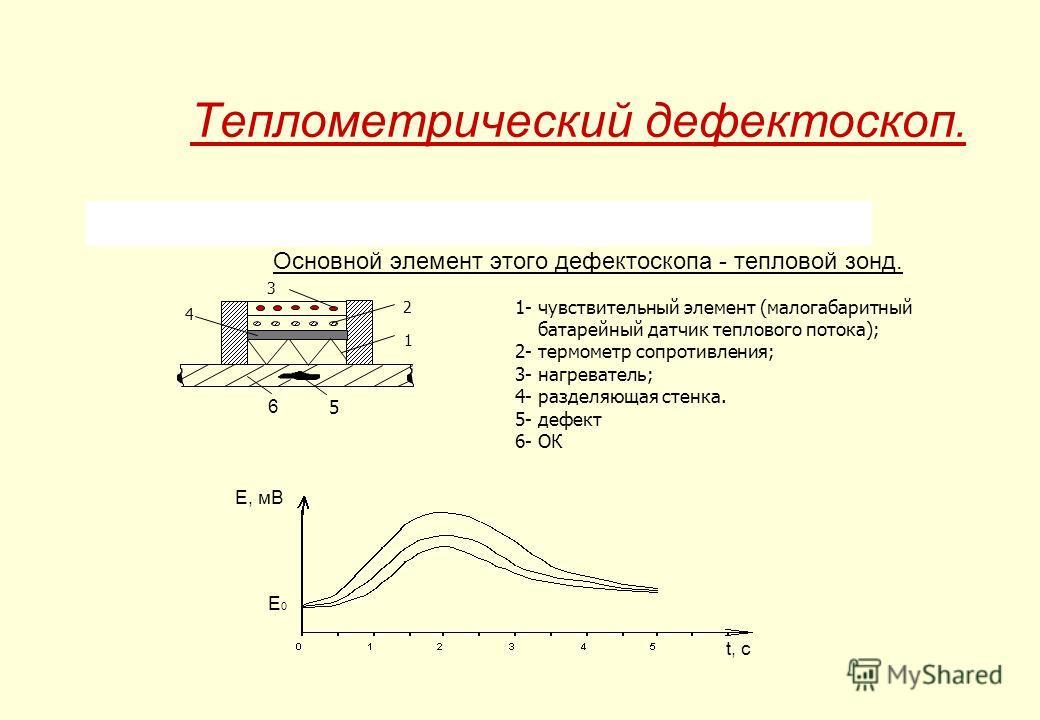 Теплометрический дефектоскоп. Основной элемент этого дефектоскопа - тепловой зонд. 3 2 1 4 5 1- чувствительный элемент (малогабаритный батарейный датчик теплового потока); 2- термометр сопротивления; 3- нагреватель; 4- разделяющая стенка. 5- дефект 6
