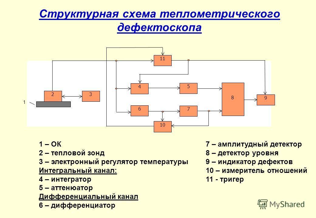 Структурная схема теплометрического дефектоскопа 4 2 6 11 3 5 7 10 8 9 1 1 – ОК 2 – тепловой зонд 3 – электронный регулятор температуры Интегральный канал: 4 – интегратор 5 – аттенюатор Дифференциальный канал 6 – дифференциатор 7 – амплитудный детект