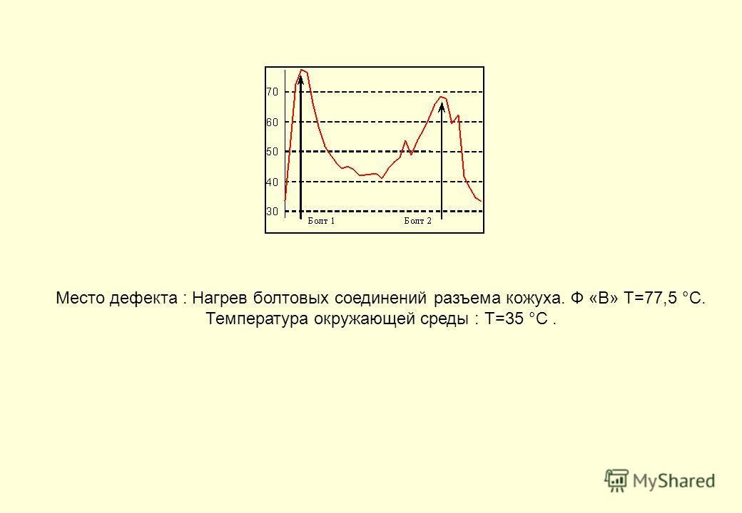 Место дефекта : Нагрев болтовых соединений разъема кожуха. Ф «В» Т=77,5 °С. Температура окружающей среды : Т=35 °С.
