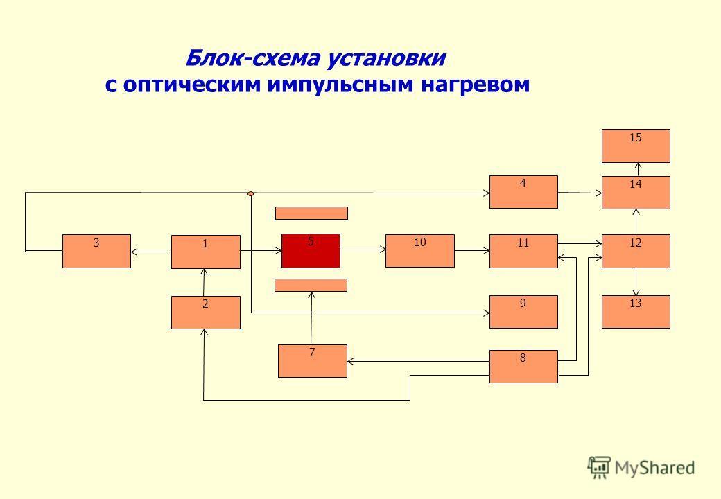Блок-схема установки с оптическим импульсным нагревом 3 1 2 10 5 1112 7 913 8 4 14 15