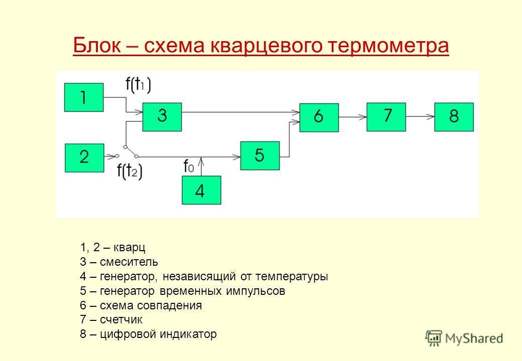 Блок – схема кварцевого термометра 1, 2 – кварц 3 – смеситель 4 – генератор, независящий от температуры 5 – генератор временных импульсов 6 – схема совпадения 7 – счетчик 8 – цифровой индикатор
