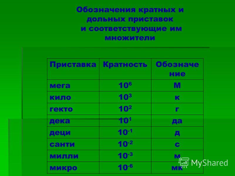 Обозначения кратных и дольных приставок и соответствующие им множители ПриставкаКратностьОбозначе ние мега10 6 М кило10 3 к гекто10 2 г дека10 1 да деци10 -1 д санти10 -2 с милли10 -3 м микро10 -6 мк