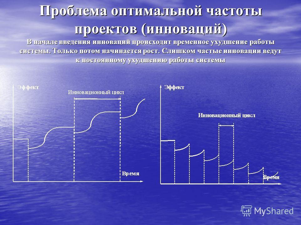 Проблема оптимальной частоты проектов (инноваций) В начале введения инноваций происходит временное ухудшение работы системы. Только потом начинается рост. Слишком частые инновации ведут к постоянному ухудшению работы системы