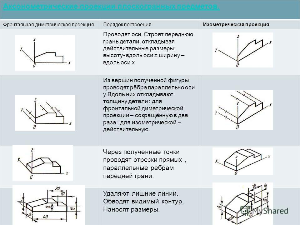 Аксонометрические проекции плоскогранных предметов. Фронтальная диметрическая проекцияПорядок построенияИзометрическая проекция Проводят оси. Строят переднюю грань детали, откладывая действительные размеры: высоту- вдоль оси z,ширину – вдоль оси x Из