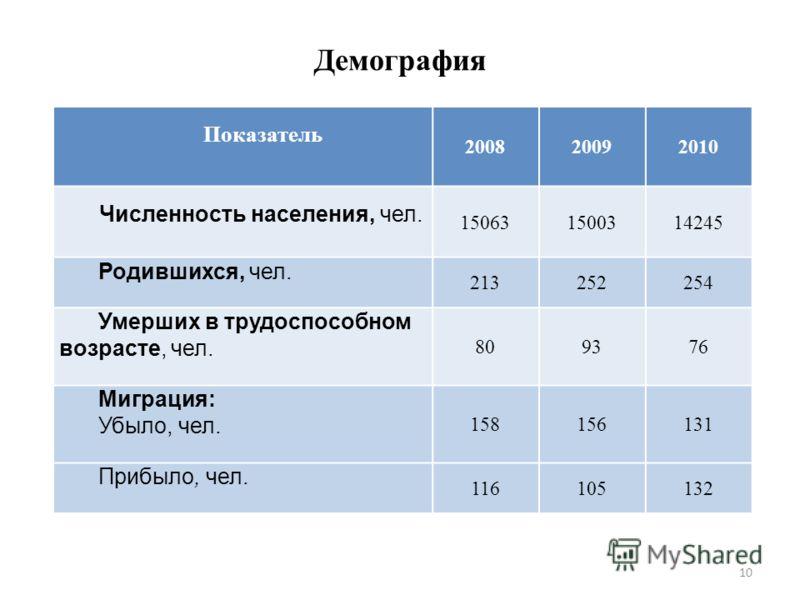 10 Демография Показатель 200820092010 Численность населения, чел. 150631500314245 Родившихся, чел. 213252254 Умерших в трудоспособном возрасте, чел. 809376 Миграция: Убыло, чел. 158156131 Прибыло, чел. 116105132