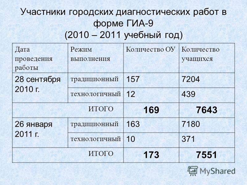 Участники городских диагностических работ в форме ГИА-9 (2010 – 2011 учебный год) Дата проведения работы Режим выполнения Количество ОУ Количество учащихся 28 сентября 2010 г. традиционный1577204 технологичный12439 ИТОГО ИТОГО1697643 26 января 2011 г