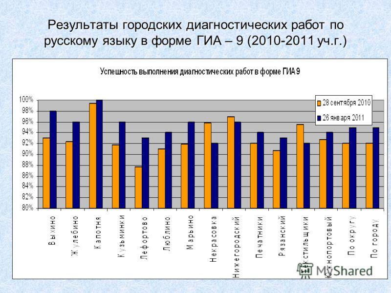 Результаты городских диагностических работ по русскому языку в форме ГИА – 9 (2010-2011 уч.г.)