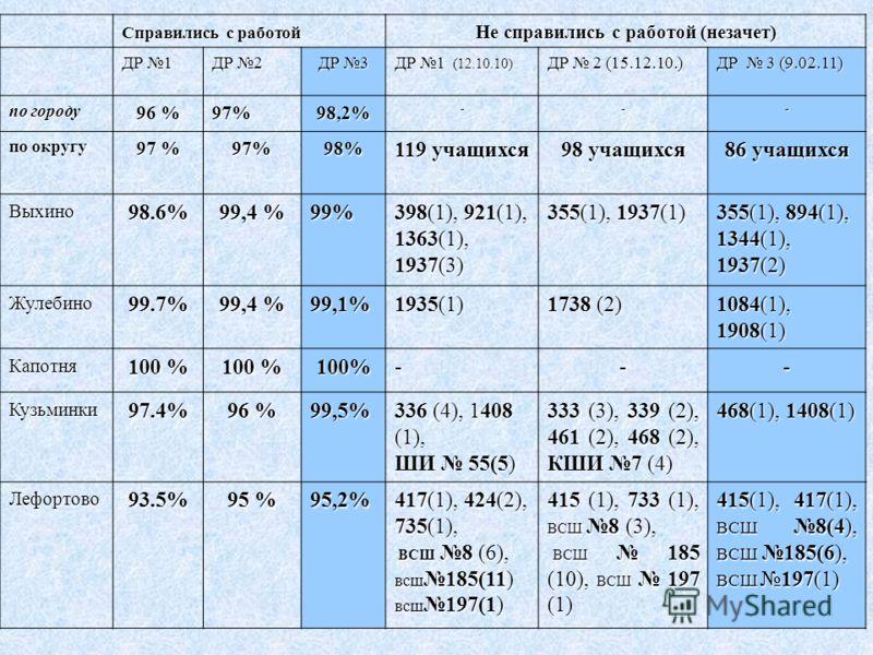 Справились с работой Не справились с работой (незачет) ДР 1 ДР 2 ДР 3 ДР 1 (12.10.10) ДР 2 (15.12.10.) ДР 3 (9.02.11) по городу 96 % 97%98,2%--- по округу 97 % 97%98% 119 учащихся 98 учащихся 86 учащихся Выхино98.6% 99,4 % 99% 398(1), 921(1), 1363(1)