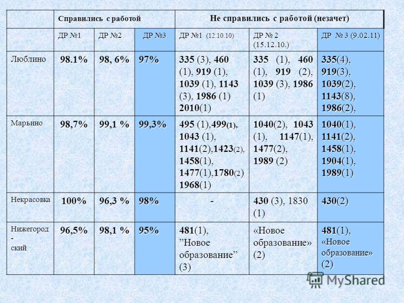 Справились с работой Не справились с работой (незачет) ДР 1 ДР 2 ДР 3 ДР 1 (12.10.10) ДР 2 (15.12.10.) ДР 3 (9.02.11) Люблино98.1% 98, 6% 97% 335 (3), 460 (1), 919 (1), 1039 (1), 1143 (3), 1986 (1) 2010(1) 335 (1), 460 (1), 919 (2), 1039 (3), 1986 (1