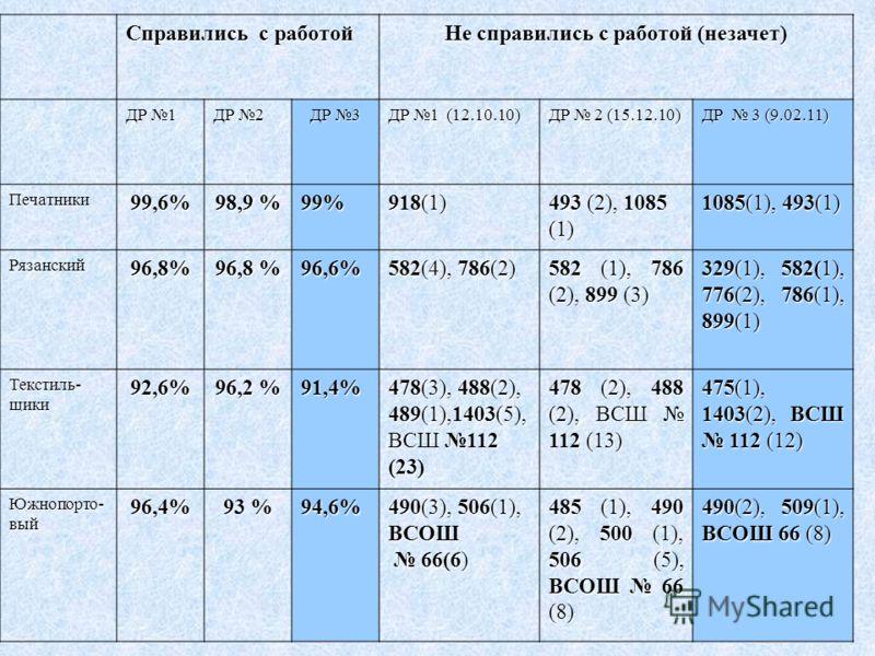 Справились с работой Не справились с работой (незачет) ДР 1 ДР 2 ДР 3 ДР 1 (12.10.10) ДР 2 (15.12.10) ДР 3 (9.02.11) Печатники99,6% 98,9 % 99% 918(1) 493 (2), 1085 (1) 1085(1), 493(1) Рязанский96,8% 96,8 % 96,6% 582(4), 786(2) 582 (1), 786 (2), 899 (