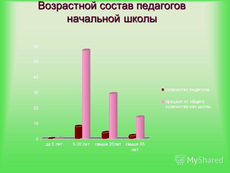 Возрастной состав педагогов начальной школы