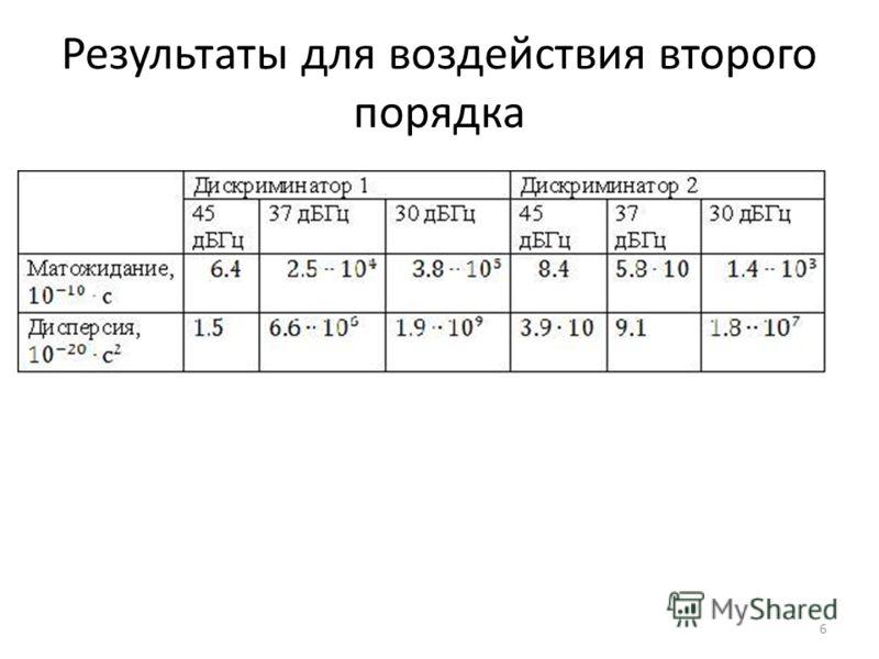 Результаты для воздействия второго порядка 6