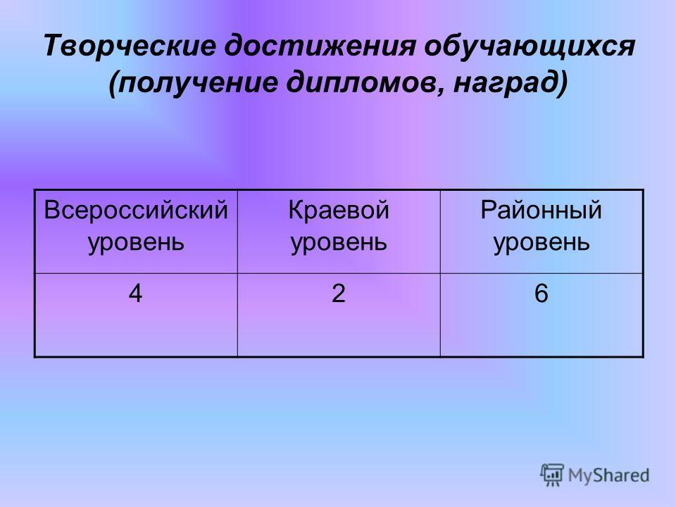 Творческие достижения обучающихся (получение дипломов, наград) Всероссийский уровень Краевой уровень Районный уровень 426